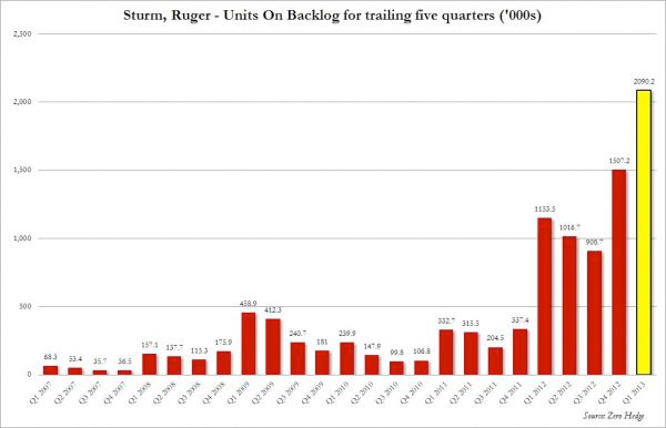 Sturm Ruger - Graph of Units Backordered